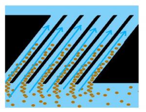 nguyên lý hoạt động của tấm lắng lamella