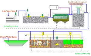 Công nghệ môi trường trong xử lý nước